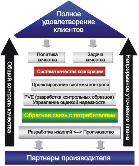 Рисунок 2. структурная схема